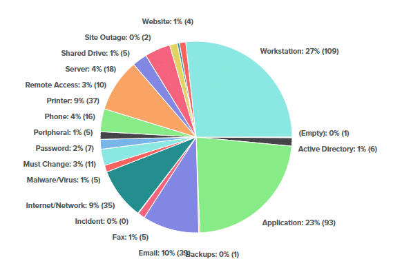 Work breakdown by category